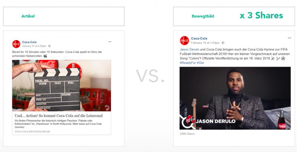Abb. 1.6: Bewegtbildinhalte haben im Durchschnitt eine dreifach höhere Share-Rate als Artikel-Shares – manchmal ist die Diskrepanz auch größer. Beispiel Coca-Cola-Kanal Das Video mit Jason Derulo zur FIFA-Fußball-Weltmeisterschaft 2018 wurde 210-mal geteilt. Der Artikel zu der Marke Coca-Cola und ihre Präsenz im Film erhielt dagegen nur 15 Shares.