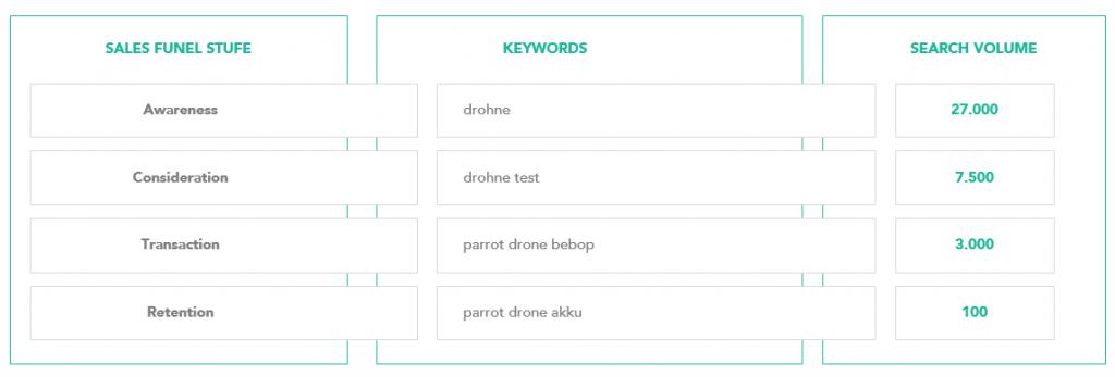 """Abb. 1.8: Beispiel """"Drohne"""": 27.000 User im Monat suchen nach Inhalten zu dem Keyword – meist ohne ein konkretes Kaufbedürfnis. Die Mehrheit der Zielgruppe ist zunächst inhaltlich an dem Thema interessiert. Wer sich in dieser Stufe des Search Funnels geschickt positioniert, hat gute Chancen, den potentiellen Kunden mit weiteren Inhalten und Conversion-Elementen zu konvertieren."""