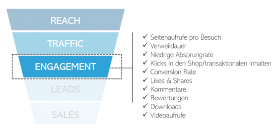 Content Marketing Erfolgsmessung